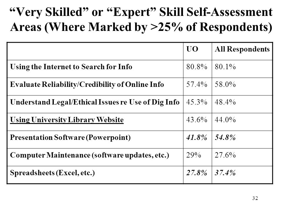 32 Very Skilled or Expert Skill Self-Assessment Areas (Where Marked by >25% of Respondents) UOAll Respondents Using the Internet to Search for Info80.