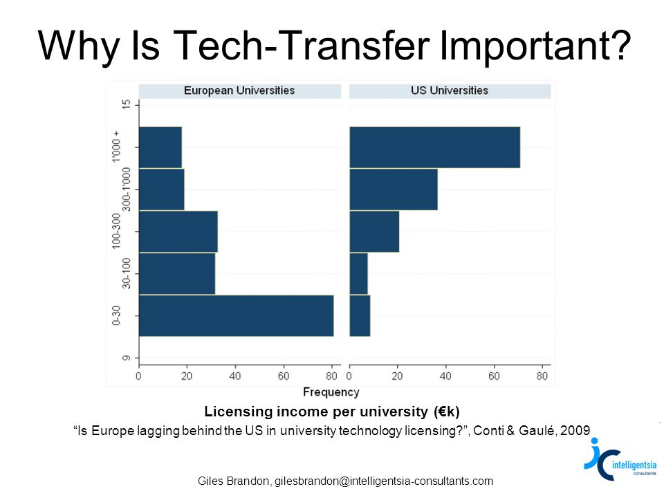 Giles Brandon, gilesbrandon@intelligentsia-consultants.com Why Is Tech-Transfer Important? Licensing income per university (k) Is Europe lagging behin
