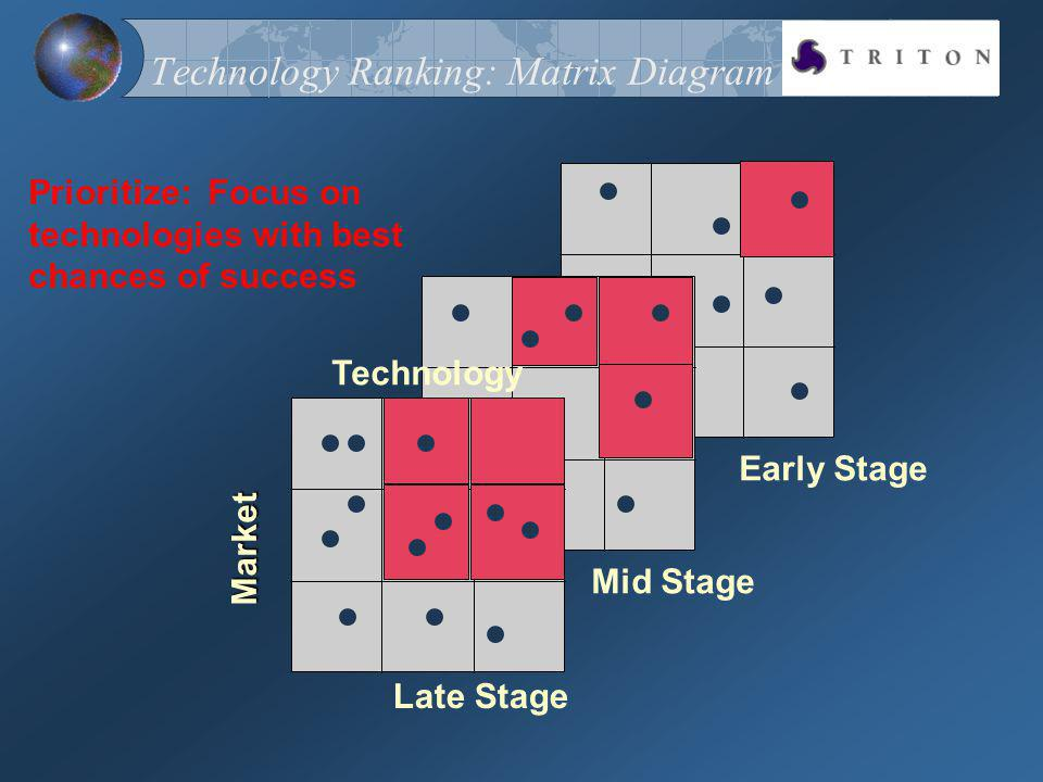 Technology Ranking: Matrix Diagram Prioritize: Focus on technologies with best chances of success Late Stage Mid Stage Early Stage Market Technology