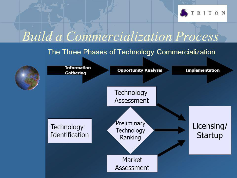 Build a Commercialization Process The Three Phases of Technology Commercialization Information Gathering Opportunity AnalysisImplementation Technology Assessment Licensing/ Startup Technology Identification Market Assessment Preliminary Technology Ranking