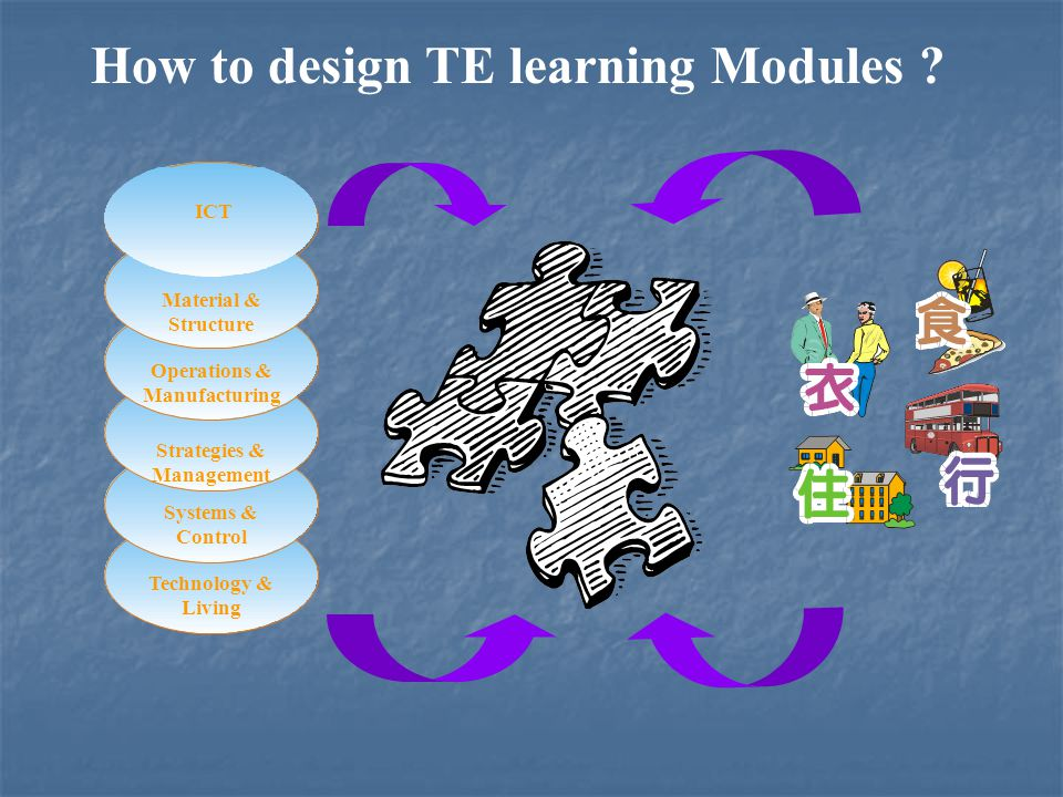 How to design TE learning Modules .