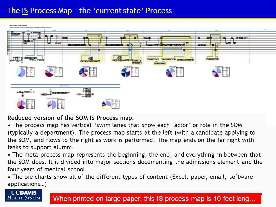 27 The IS Process Map – the current state Process When printed on large paper, this IS process map is 10 feet long… Reduced version of the SOM IS Proc