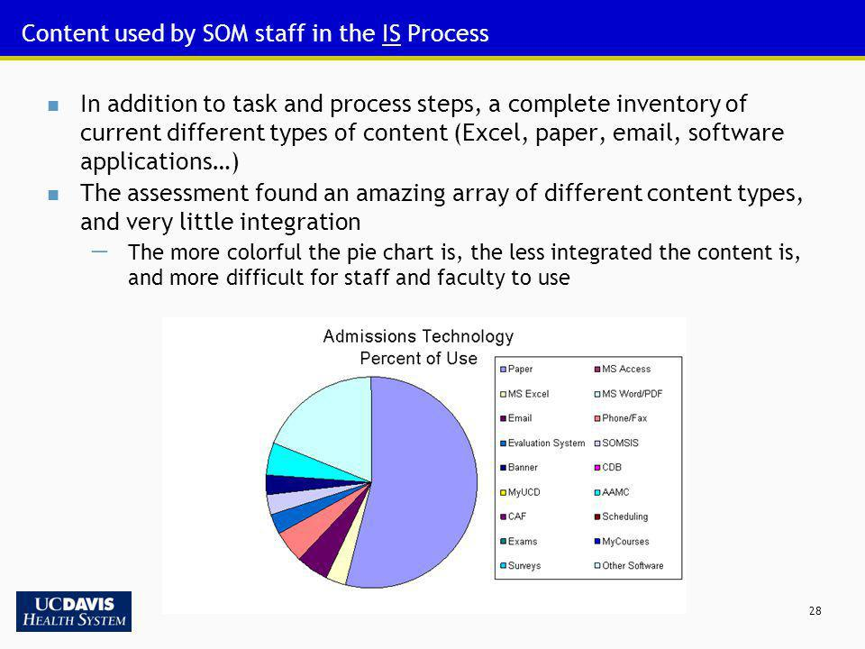 28 Content used by SOM staff in the IS Process In addition to task and process steps, a complete inventory of current different types of content (Exce