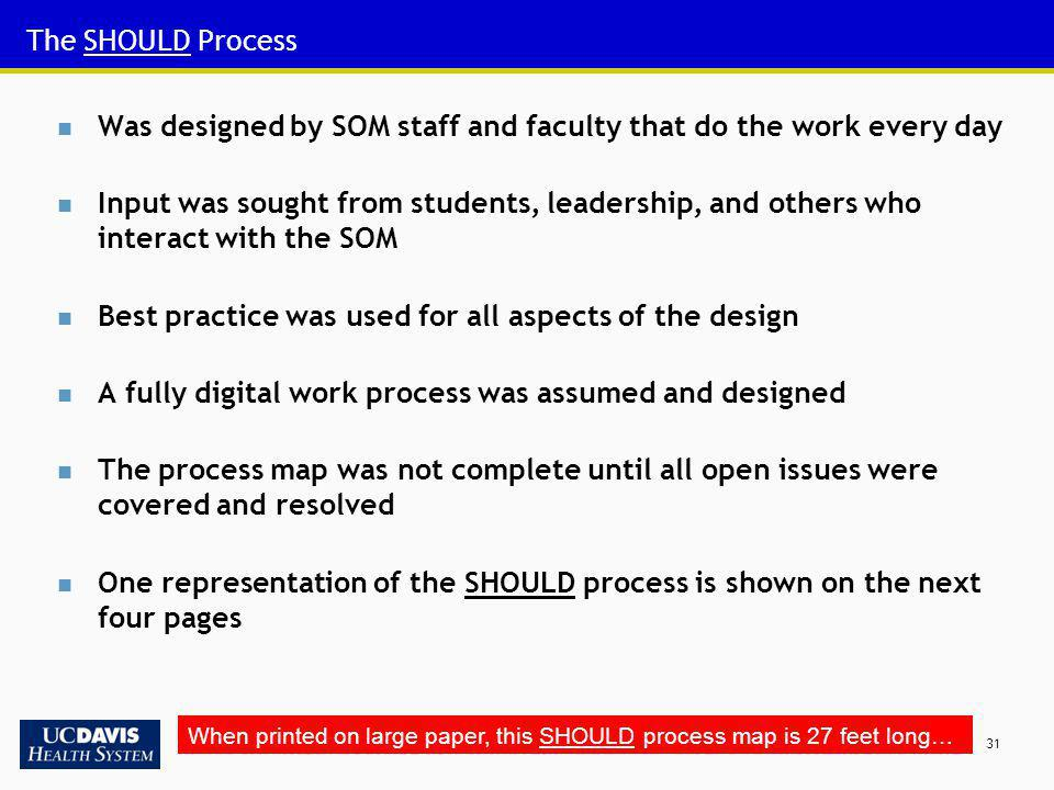 31 The SHOULD Process Was designed by SOM staff and faculty that do the work every day Input was sought from students, leadership, and others who inte