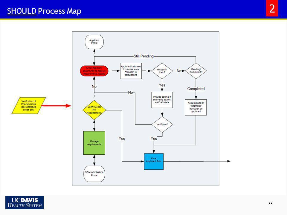 33 SHOULD Process Map 2