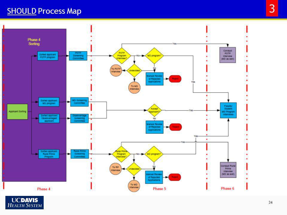 34 SHOULD Process Map 3