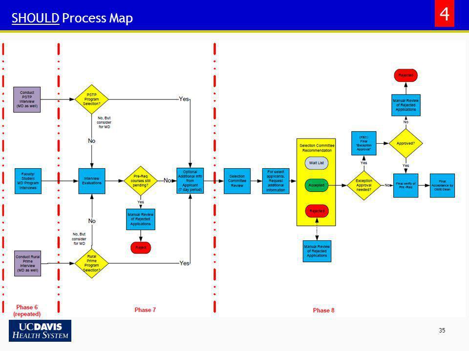 35 SHOULD Process Map 4