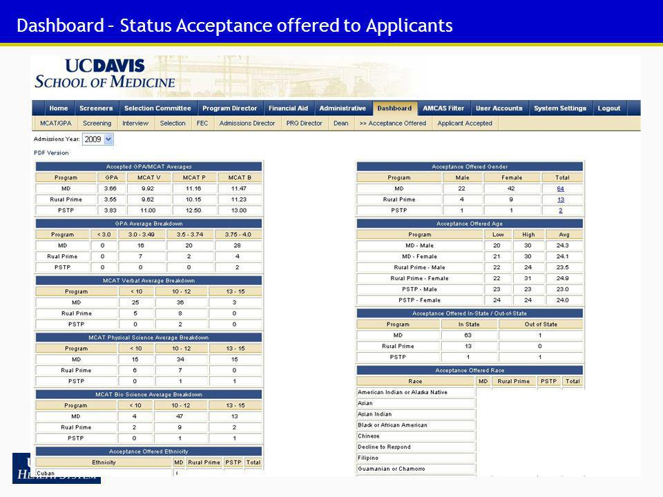 58 Dashboard – Status Acceptance offered to Applicants