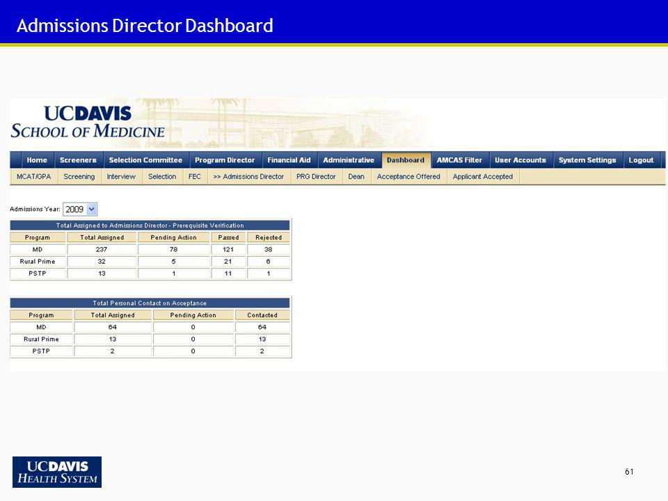61 Admissions Director Dashboard