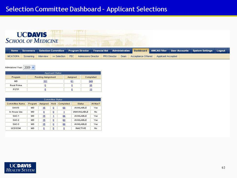 63 Selection Committee Dashboard – Applicant Selections