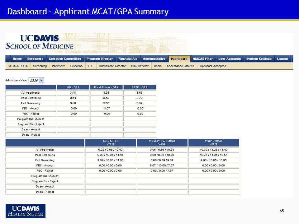 65 Dashboard – Applicant MCAT/GPA Summary