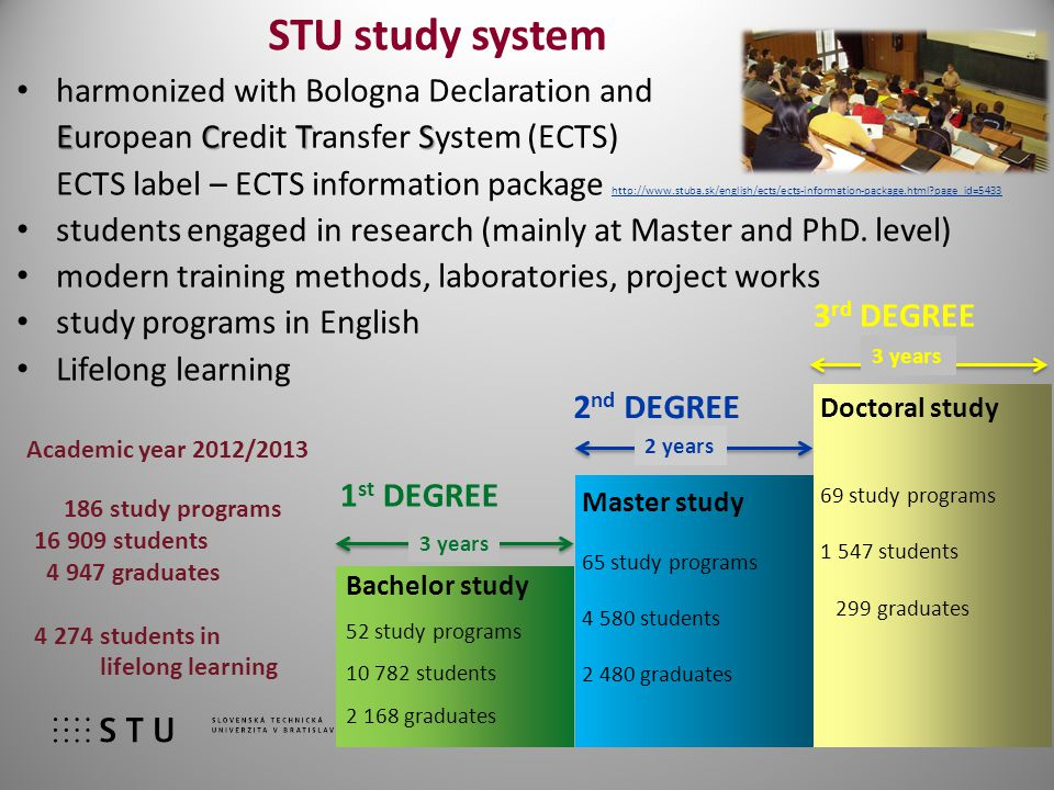 STU study system harmonized with Bologna Declaration and ECTS European Credit Transfer System (ECTS) ECTS label – ECTS information package http://www.stuba.sk/english/ects/ects-information-package.html?page_id=5433 http://www.stuba.sk/english/ects/ects-information-package.html?page_id=5433 students engaged in research (mainly at Master and PhD.