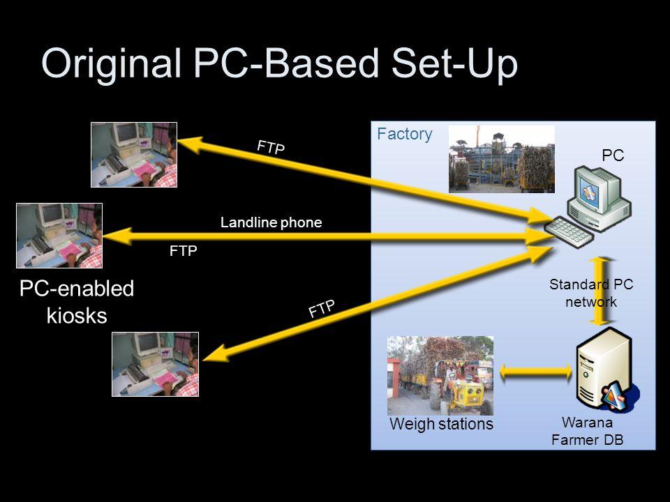 Factory FTP PC Warana Farmer DB Standard PC network Weigh stations Landline phone PC-enabled kiosks Original PC-Based Set-Up