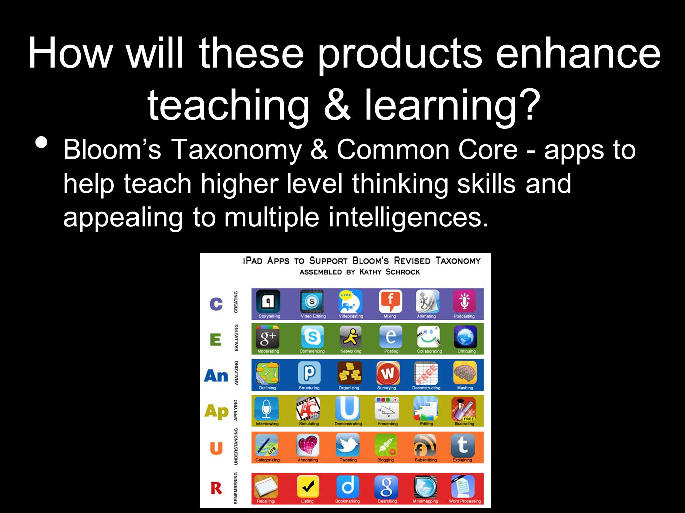 How will these products enhance teaching & learning.