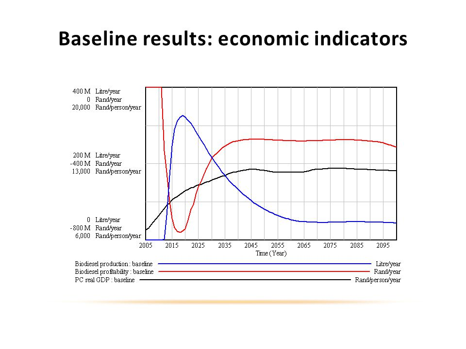 Baseline results: economic indicators