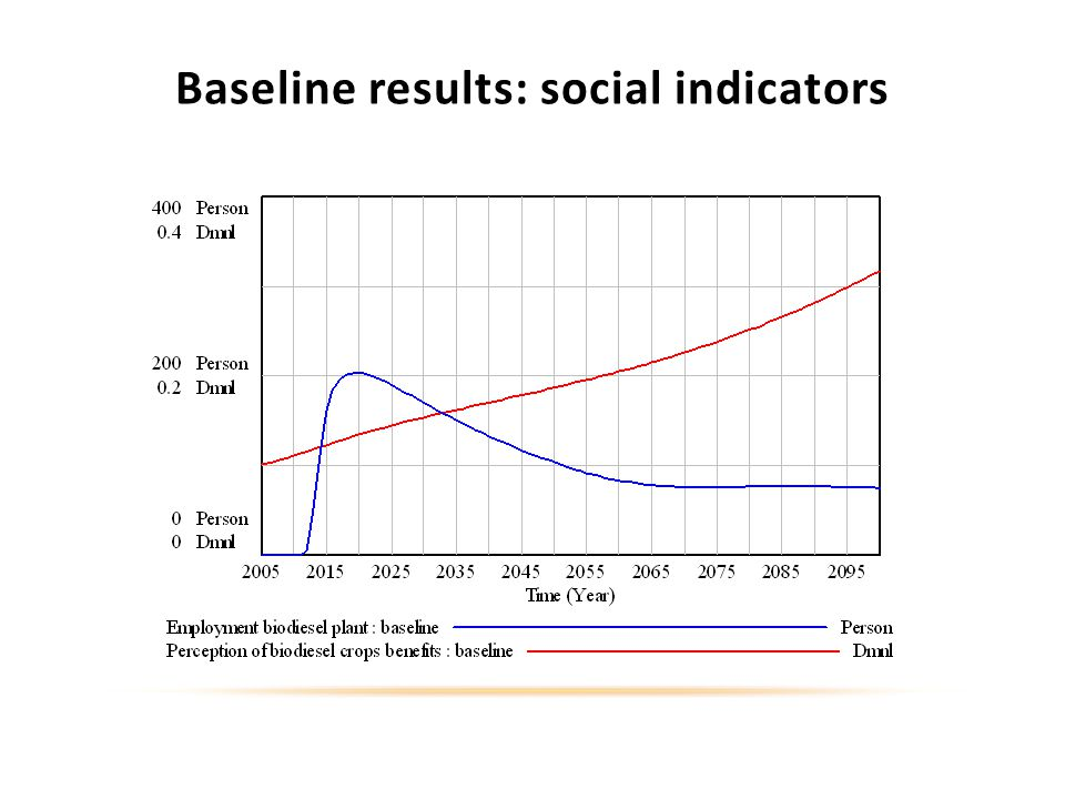 Baseline results: social indicators