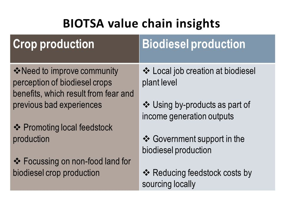 BIOTSA value chain insights Crop productionBiodiesel production Need to improve community perception of biodiesel crops benefits, which result from fe
