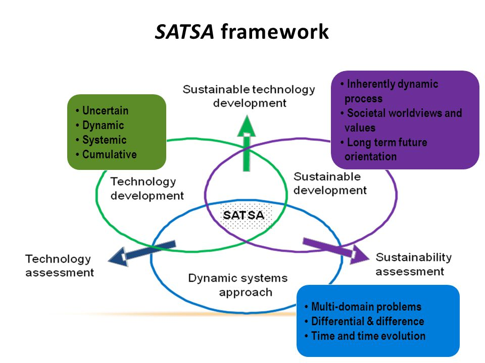 SATSA framework Uncertain Dynamic Systemic Cumulative Inherently dynamic process Societal worldviews and values Long term future orientation Multi-domain problems Differential & difference Time and time evolution