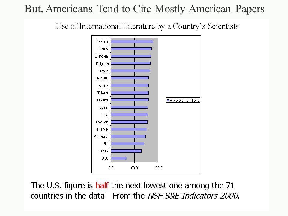 But, Americans Tend to Cite Mostly American Papers