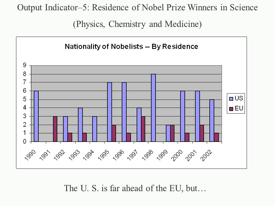 Output Indicator–5: Residence of Nobel Prize Winners in Science (Physics, Chemistry and Medicine) The U.