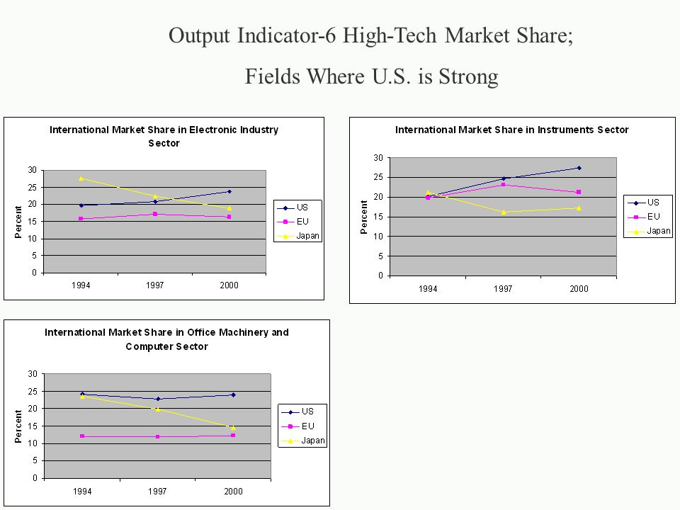 Output Indicator-6 High-Tech Market Share; Fields Where U.S. is Strong
