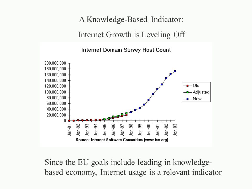 A Knowledge-Based Indicator: Internet Growth is Leveling Off Since the EU goals include leading in knowledge- based economy, Internet usage is a relevant indicator