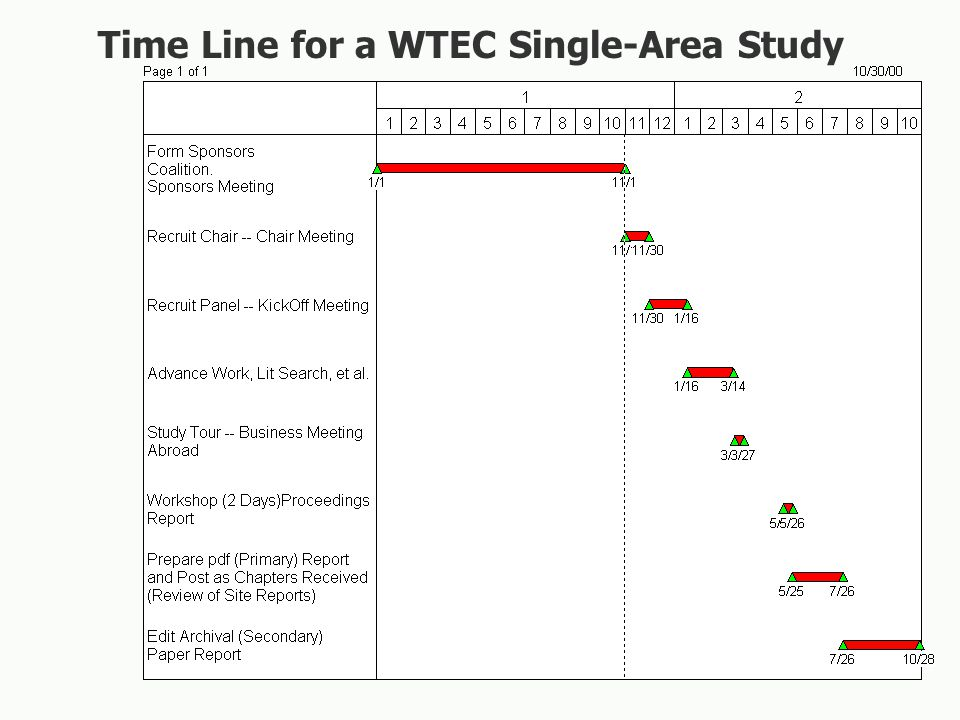 Time Line for a WTEC Single-Area Study
