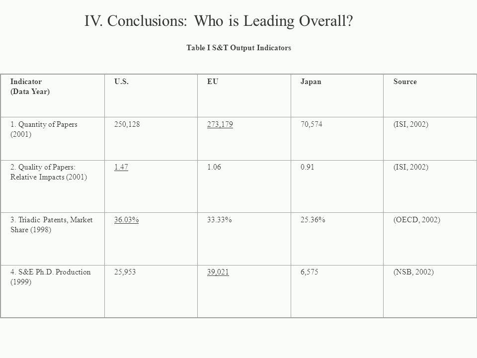 Table I S&T Output Indicators Indicator (Data Year) U.S.EUJapanSource 1.