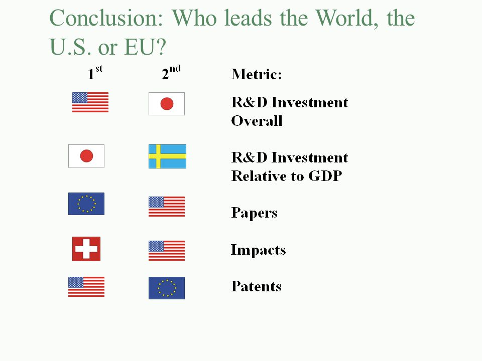 Conclusion: Who leads the World, the U.S. or EU?