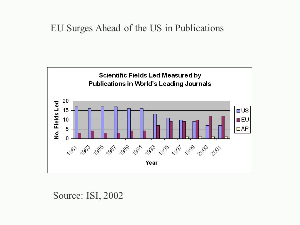 Source: ISI, 2002 EU Surges Ahead of the US in Publications