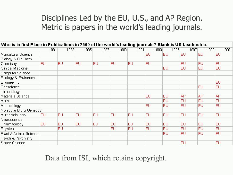 Output Indicator-2: Relative Impacts §Technical papers usually have a dozen or more citations to other papers in their references or footnotes.