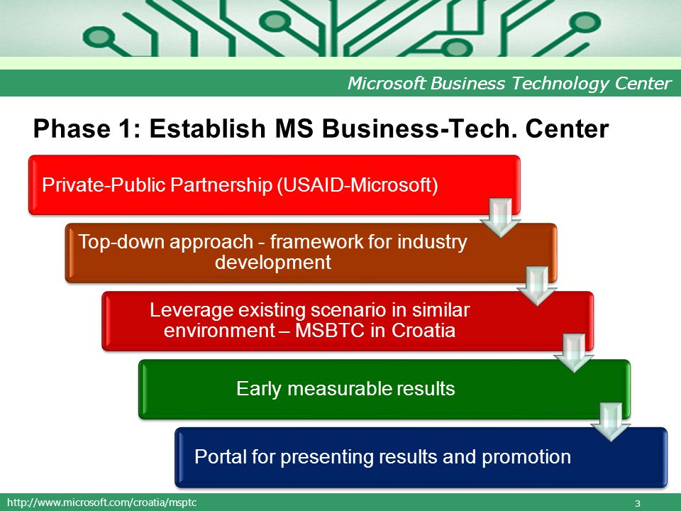 http://www.microsoft.com/croatia/msptc Microsoft Business Technology Center Phase 1: Establish MS Business-Tech.