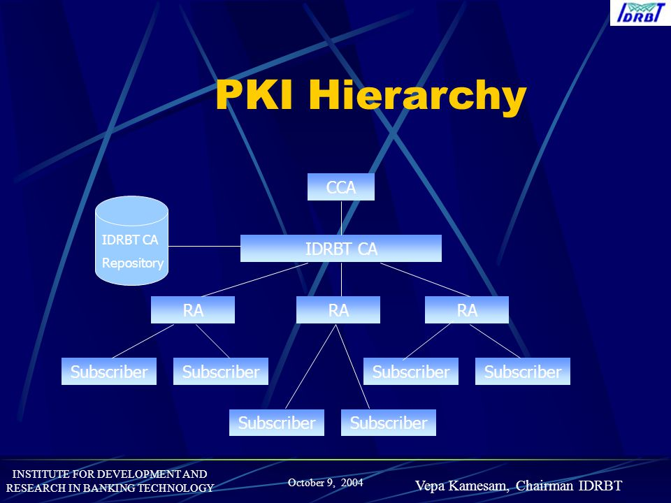 INSTITUTE FOR DEVELOPMENT AND RESEARCH IN BANKING TECHNOLOGY October 9, 2004 Vepa Kamesam, Chairman IDRBT PKI Hierarchy CCA IDRBT CA RA Subscriber IDR