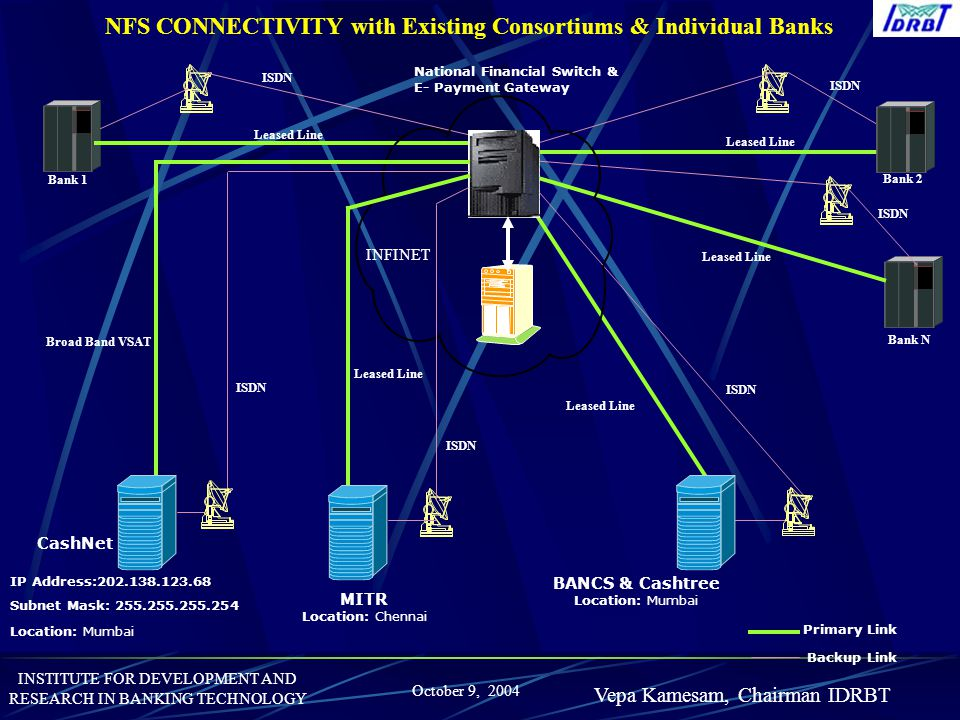 INSTITUTE FOR DEVELOPMENT AND RESEARCH IN BANKING TECHNOLOGY October 9, 2004 Vepa Kamesam, Chairman IDRBT IP Address:202.138.123.68 Subnet Mask: 255.2
