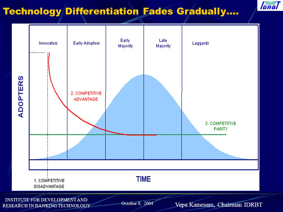 INSTITUTE FOR DEVELOPMENT AND RESEARCH IN BANKING TECHNOLOGY October 9, 2004 Vepa Kamesam, Chairman IDRBT Technology Differentiation Fades Gradually….