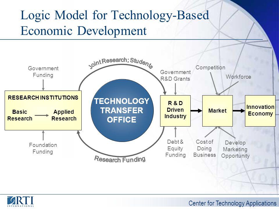 Center for Technology Applications Logic Model for Technology-Based Economic Development Basic Research Applied Research TECHNOLOGY TRANSFER OFFICE Go