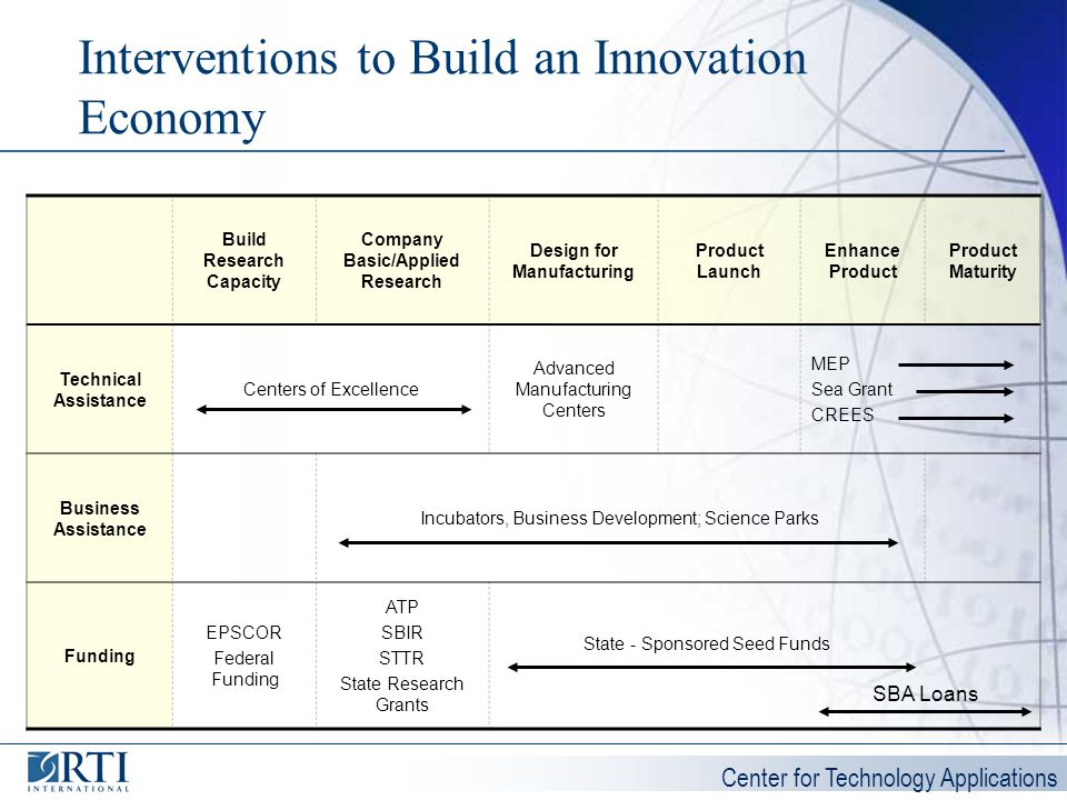 Center for Technology Applications Interventions to Build an Innovation Economy Build Research Capacity Company Basic/Applied Research Design for Manu