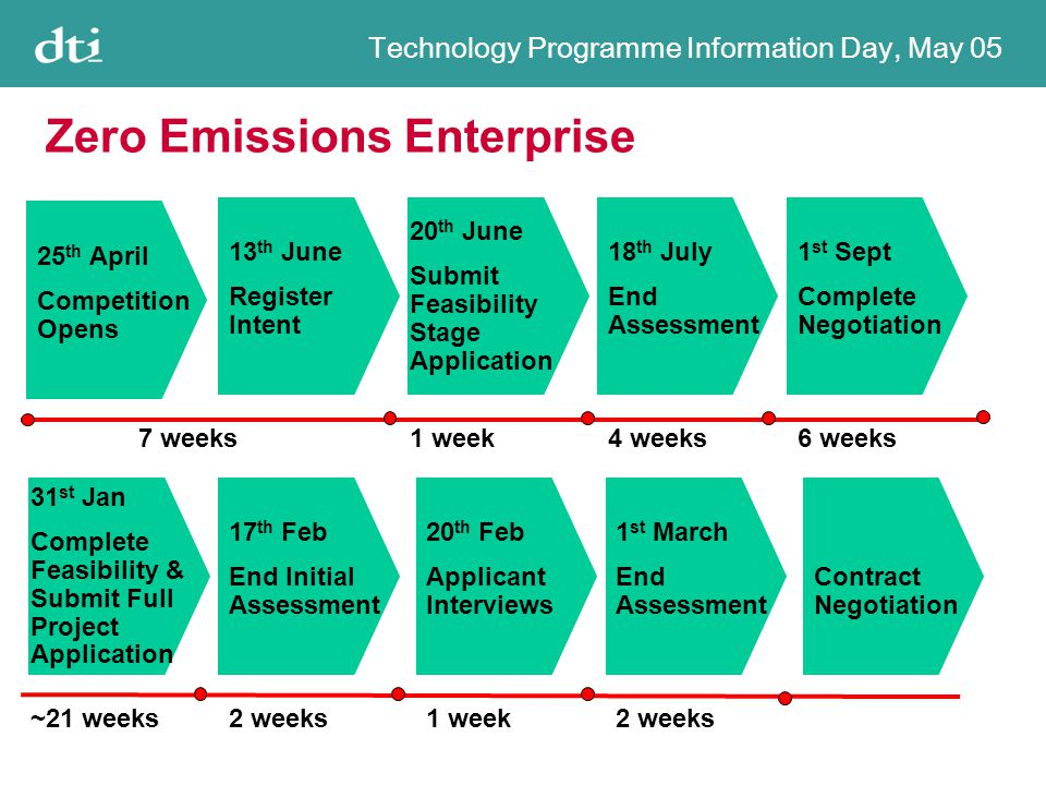 Technology Programme Information Day, May 05 Zero Emissions Enterprise 13 th June Register Intent 20 th June Submit Feasibility Stage Application 18 th July End Assessment 1 st Sept Complete Negotiation 31 st Jan Complete Feasibility & Submit Full Project Application 17 th Feb End Initial Assessment 7 weeks1 week4 weeks6 weeks 2 weeks~21 weeks 20 th Feb Applicant Interviews 1 week 1 st March End Assessment 2 weeks Contract Negotiation 25 th April Competition Opens