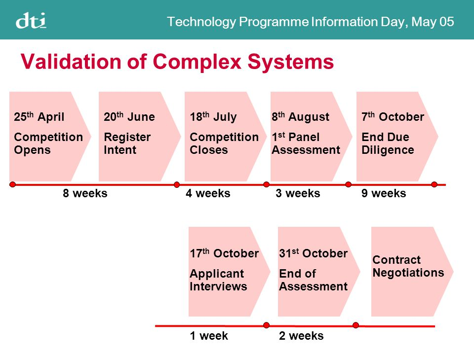 Technology Programme Information Day, May 05 Validation of Complex Systems 25 th April Competition Opens 20 th June Register Intent 18 th July Competition Closes 8 th August 1 st Panel Assessment 7 th October End Due Diligence 17 th October Applicant Interviews Contract Negotiations 8 weeks4 weeks3 weeks9 weeks 1 week 31 st October End of Assessment 2 weeks