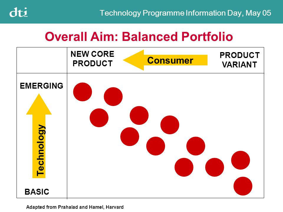 Technology Programme Information Day, May 05 Overall Aim: Balanced Portfolio NEW CORE PRODUCT PRODUCT VARIANT EMERGING BASIC Consumer Technology Adapted from Prahalad and Hamel, Harvard