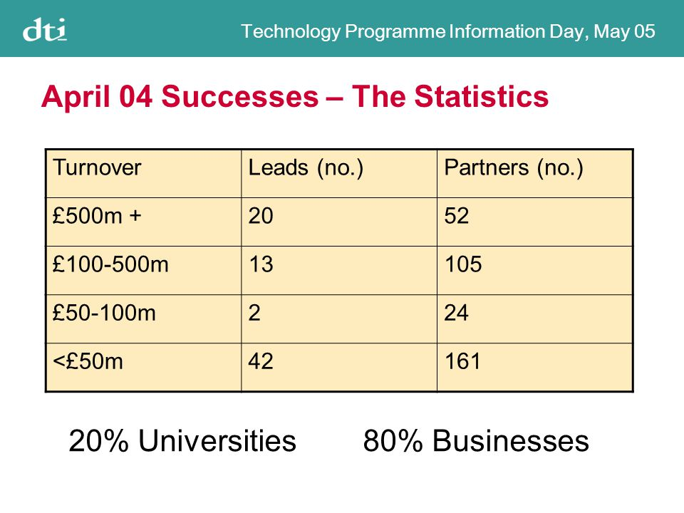 Technology Programme Information Day, May 05 April 04 Successes – The Statistics TurnoverLeads (no.)Partners (no.) £500m +2052 £100-500m13105 £50-100m224 <£50m42161 20% Universities 80% Businesses