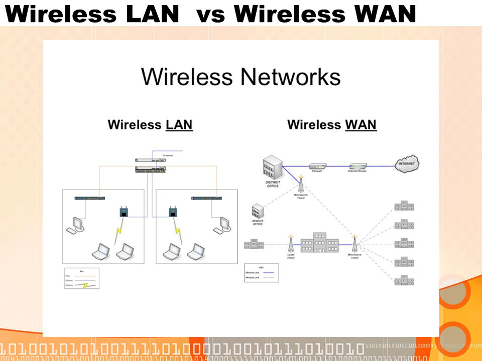 Wireless LAN vs Wireless WAN