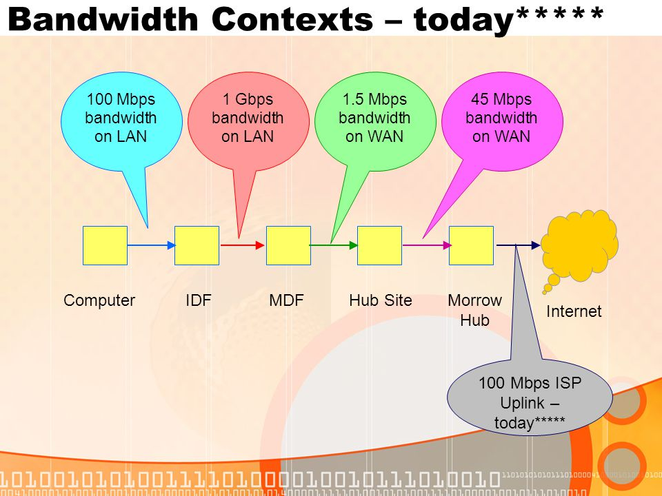 Bandwidth Contexts – today***** ComputerIDFMDFHub Site Internet Morrow Hub 100 Mbps bandwidth on LAN 1 Gbps bandwidth on LAN 1.5 Mbps bandwidth on WAN 45 Mbps bandwidth on WAN 100 Mbps ISP Uplink – today*****