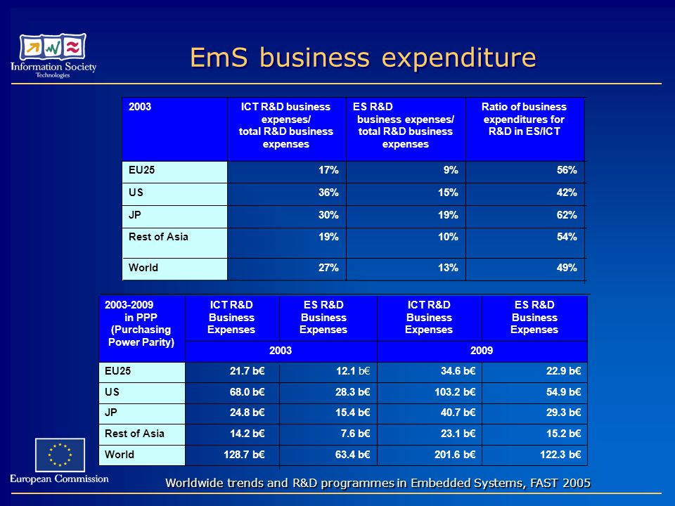 EmS business expenditure 49%13%27%World 54%10%19%Rest of Asia 62%19%30%JP 42%15%36%US 56%9%17%EU25 Ratio of business expenditures for R&D in ES/ICT ES