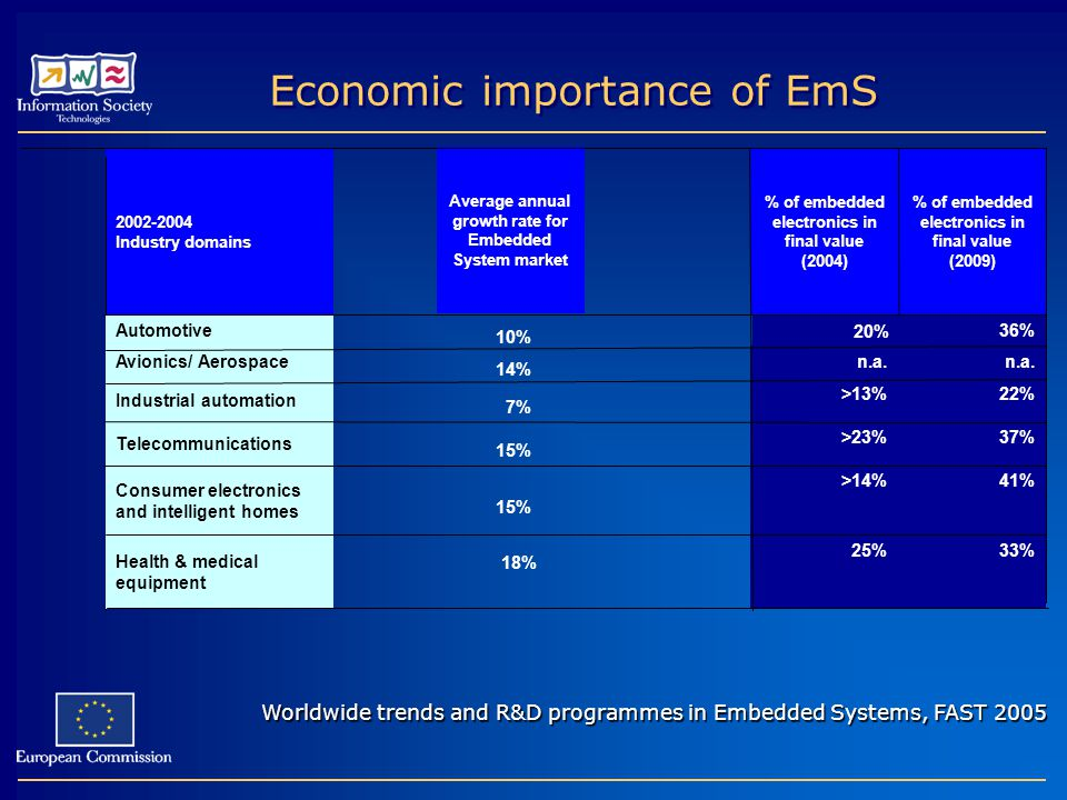 Economic importance of EmS % of embedded electronics in final value (2009) % of embedded electronics in final value (2004) Average annual growth rate