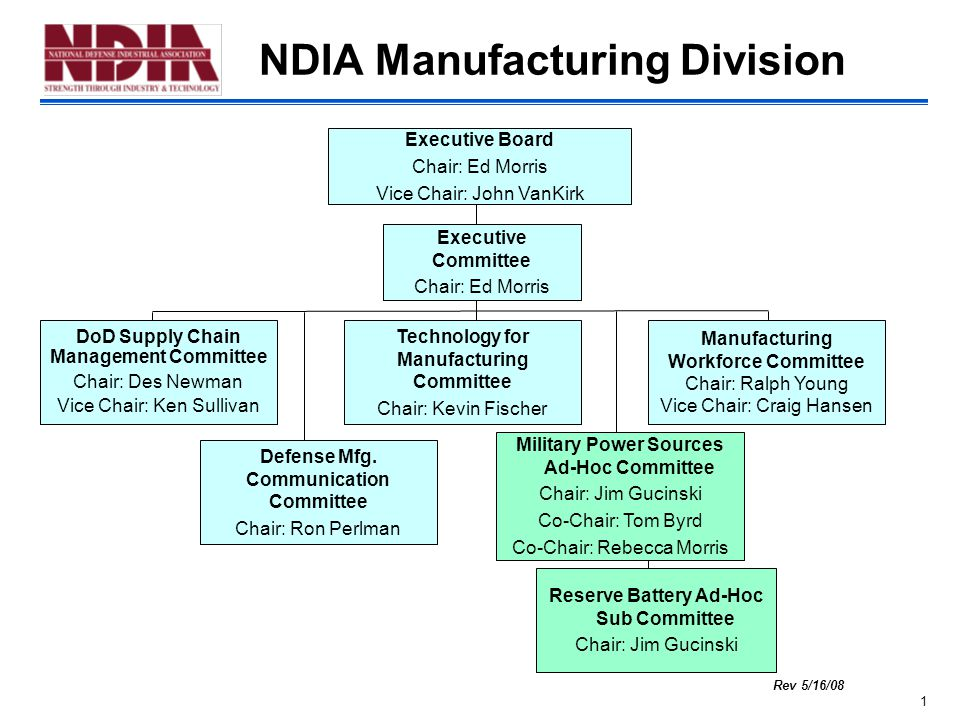 1 NDIA Manufacturing Division Rev 5/16/08 DoD Supply Chain Management Committee Chair: Des Newman Vice Chair: Ken Sullivan Technology for Manufacturing Committee Chair: Kevin Fischer Executive Committee Chair: Ed Morris Manufacturing Workforce Committee Chair: Ralph Young Vice Chair: Craig Hansen Defense Mfg.