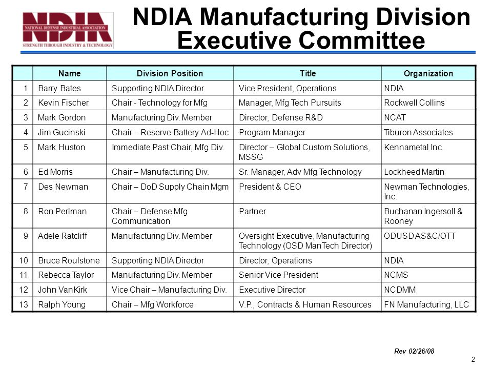 2 NDIA Manufacturing Division Executive Committee Rev 02/26/08 NameDivision PositionTitleOrganization 1Barry BatesSupporting NDIA DirectorVice President, OperationsNDIA 2Kevin FischerChair - Technology for MfgManager, Mfg Tech PursuitsRockwell Collins 3Mark GordonManufacturing Div.