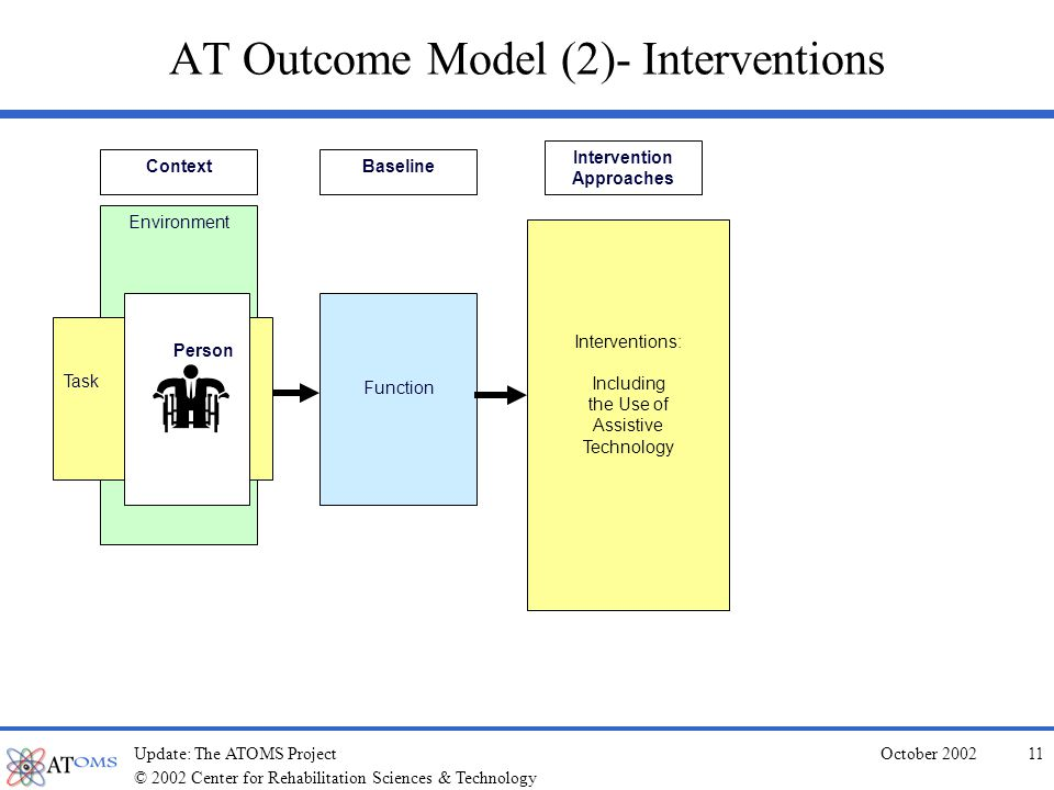 © 2002 Center for Rehabilitation Sciences & Technology October 2002Update: The ATOMS Project10 AT Outcome Model (1)- Context and Baseline Environment Task Person Function BaselineContext