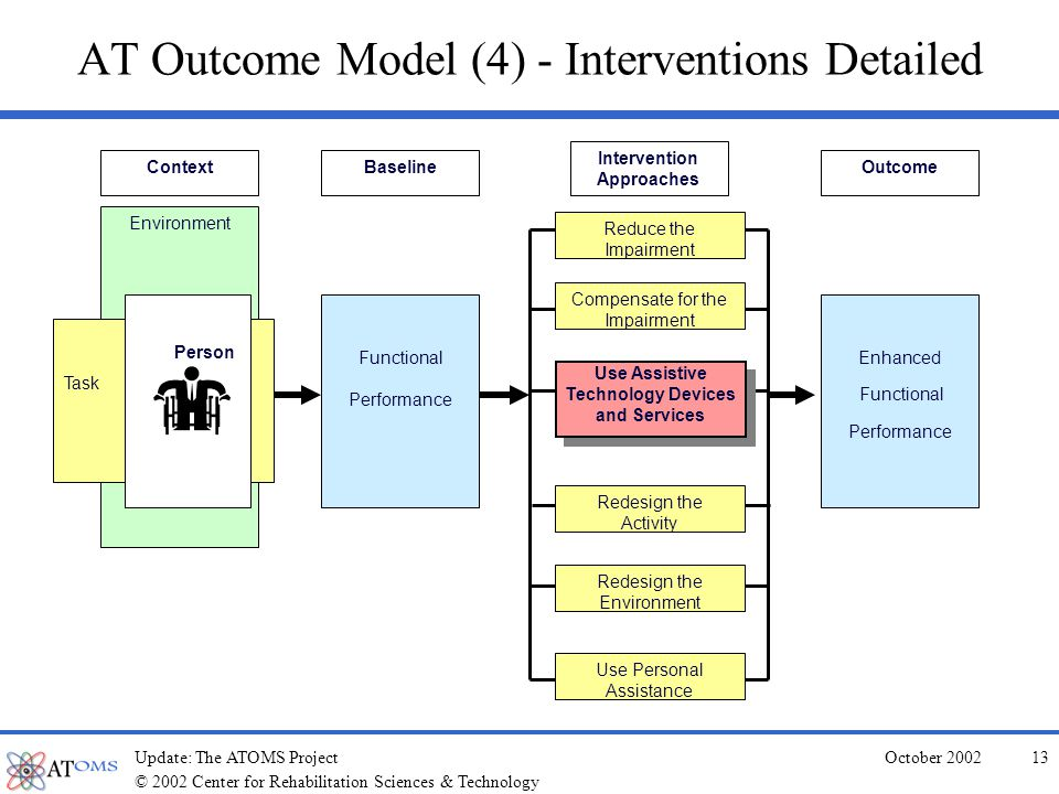 © 2002 Center for Rehabilitation Sciences & Technology October 2002Update: The ATOMS Project12 AT Outcome Model (3) - Outcome Environment Task Person Function BaselineContext Interventions: Including the Use of Assistive Technology Intervention Approaches Enhanced Function Outcome