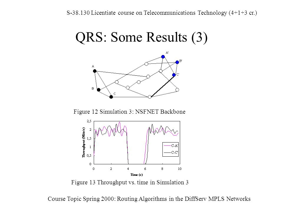 S-38.130 Licentiate course on Telecommunications Technology (4+1+3 cr.) Course Topic Spring 2000: Routing Algorithms in the DiffServ MPLS Networks QRS: Some Results (3) Figure 12 Simulation 3: NSFNET Backbone Figure 13 Throughput vs.